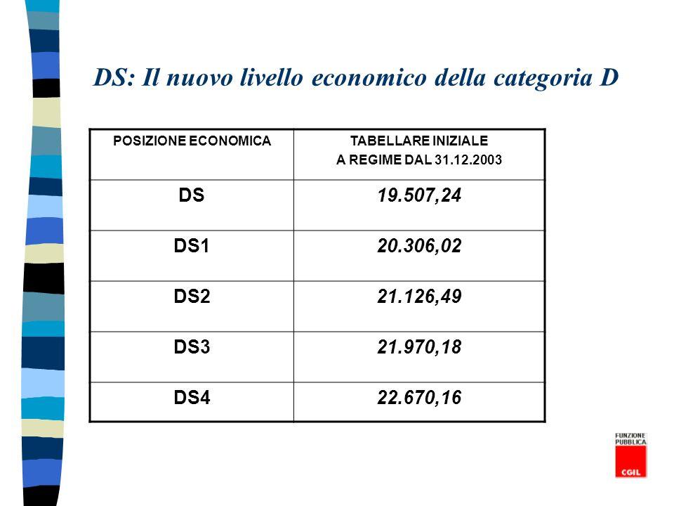 DS: Il nuovo livello economico della categoria D POSIZIONE ECONOMICATABELLARE INIZIALE A REGIME DAL 31.12.2003 DS19.507,24 DS120.306,02 DS221.126,49 D