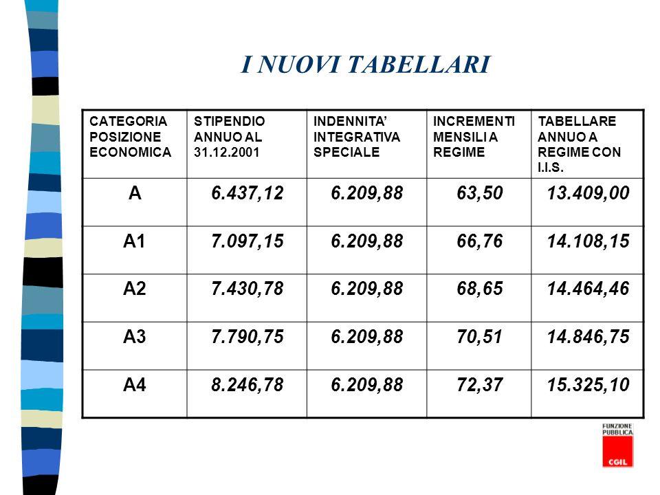 I NUOVI TABELLARI CATEGORIA POSIZIONE ECONOMICA STIPENDIO ANNUO AL 31.12.2001 INDENNITA INTEGRATIVA SPECIALE INCREMENTI MENSILI A REGIME TABELLARE ANN