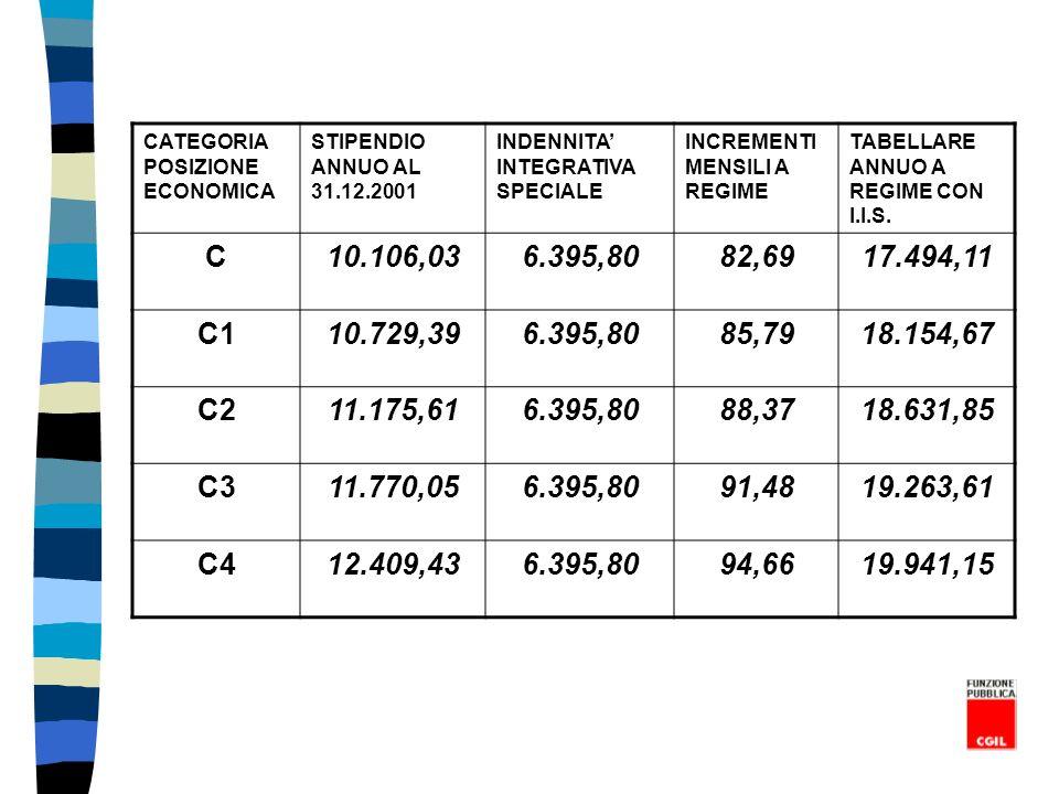 CATEGORIA POSIZIONE ECONOMICA STIPENDIO ANNUO AL 31.12.2001 INDENNITA INTEGRATIVA SPECIALE INCREMENTI MENSILI A REGIME TABELLARE ANNUO A REGIME CON I.