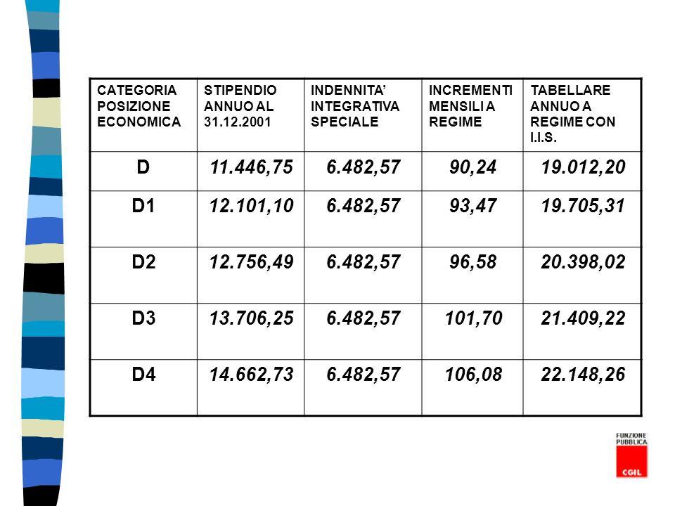 CATEGORIA POSIZIONE ECONOMICA STIPENDIO ANNUO AL 31.12.2001 INDENNITA INTEGRATIVA SPECIALE INCREMENTI MENSILI A REGIME TABELLARE ANNUO A REGIME CON I.I.S.