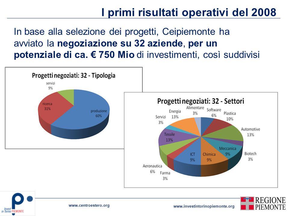 I primi risultati operativi del 2008 In base alla selezione dei progetti, Ceipiemonte ha avviato la negoziazione su 32 aziende, per un potenziale di c