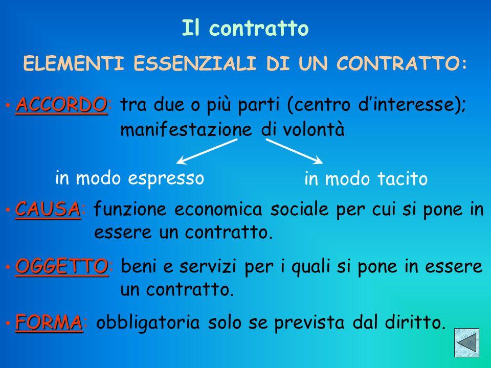 Il contratto ELEMENTI ESSENZIALI DI UN CONTRATTO: ACCORDO ACCORDO: tra due o più parti (centro dinteresse); manifestazione di volontà in modo espresso