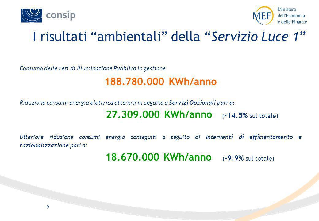 9 Consumo delle reti di Illuminazione Pubblica in gestione 188.780.000 KWh/anno Riduzione consumi energia elettrica ottenuti in seguito a Servizi Opzi