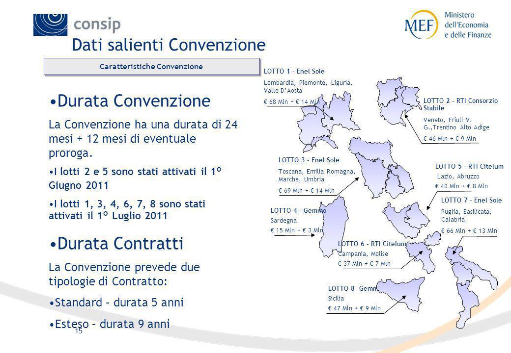 15 Caratteristiche Convenzione LOTTO 8- Gemmo Sicilia 47 Mln + 9 Mln LOTTO 7 – Enel Sole Puglia, Basilicata, Calabria 66 Mln + 13 Mln LOTTO 2 – RTI Co
