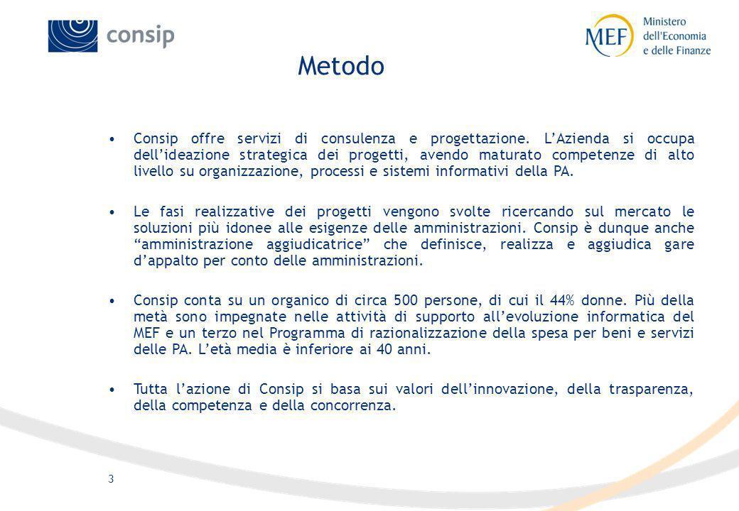 3 Metodo Consip offre servizi di consulenza e progettazione. LAzienda si occupa dellideazione strategica dei progetti, avendo maturato competenze di a