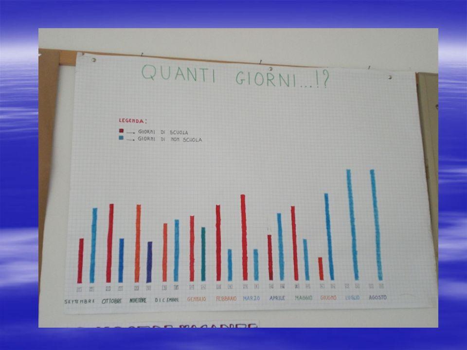 25/09/06 2°C Osserviamo il grafico che abbiamo rappresentato in questi giorni dopo aver recuperato i giorni di scuola e di non scuola registrati sui quaderni in classe 1°.
