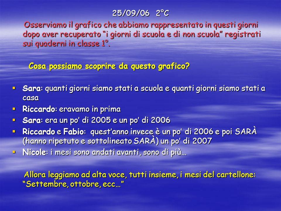 25/09/06 2°C Osserviamo il grafico che abbiamo rappresentato in questi giorni dopo aver recuperato i giorni di scuola e di non scuola registrati sui q