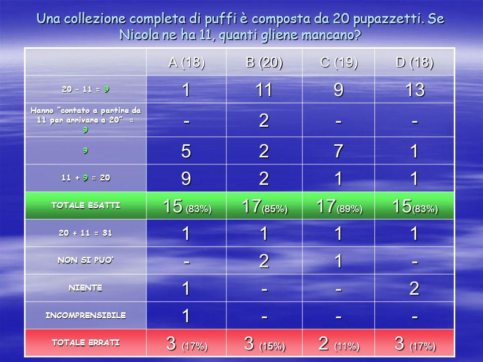 Una collezione completa di puffi è composta da 20 pupazzetti. Se Nicola ne ha 11, quanti gliene mancano? A (18) B (20) C (19) D (18) 20 – 11 = 9 11191