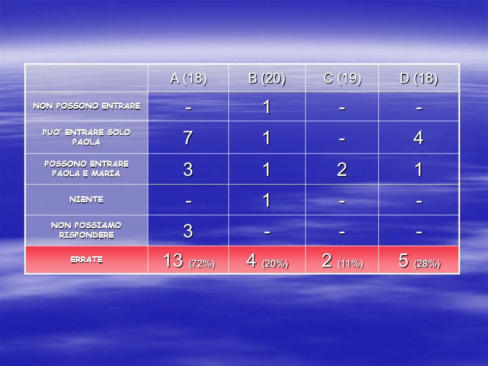 A (18) B (20) C (19) D (18) NON POSSONO ENTRARE -1-- PUO ENTRARE SOLO PAOLA 71-4 POSSONO ENTRARE PAOLA E MARIA 3121 NIENTE-1-- NON POSSIAMO RISPONDERE