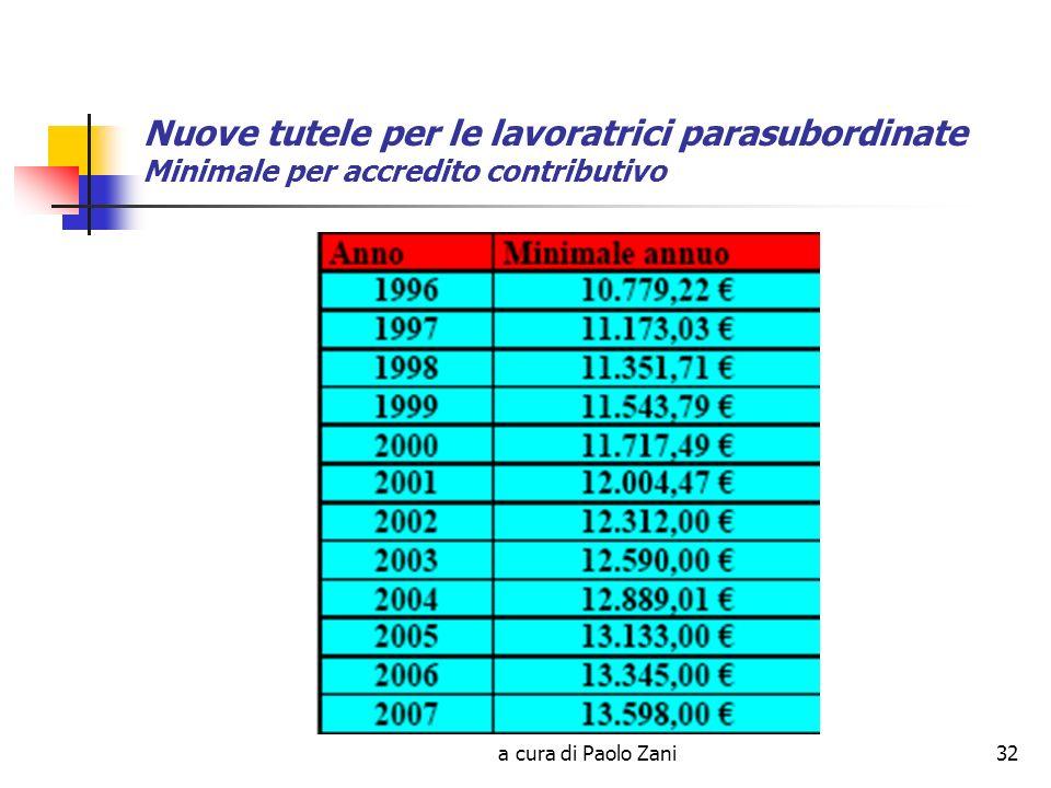 a cura di Paolo Zani32 Nuove tutele per le lavoratrici parasubordinate Minimale per accredito contributivo