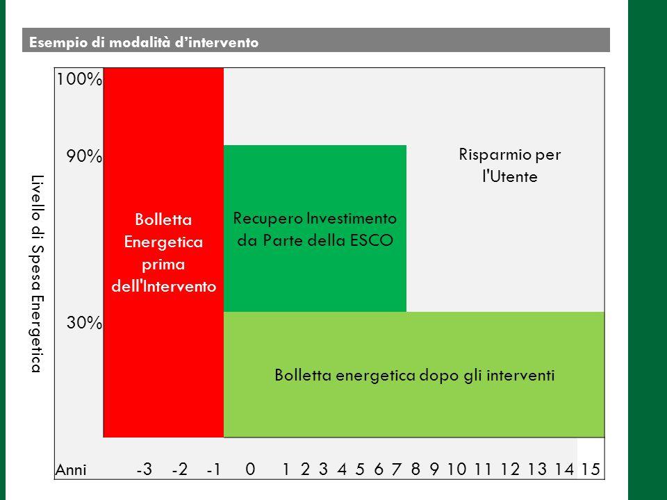 Esempio di modalità dintervento Livello di Spesa Energetica 100% Bolletta Energetica prima dell Intervento Risparmio per l Utente 90% Recupero Investimento da Parte della ESCO 30% Bolletta energetica dopo gli interventi Anni-3-20123456789101112131415