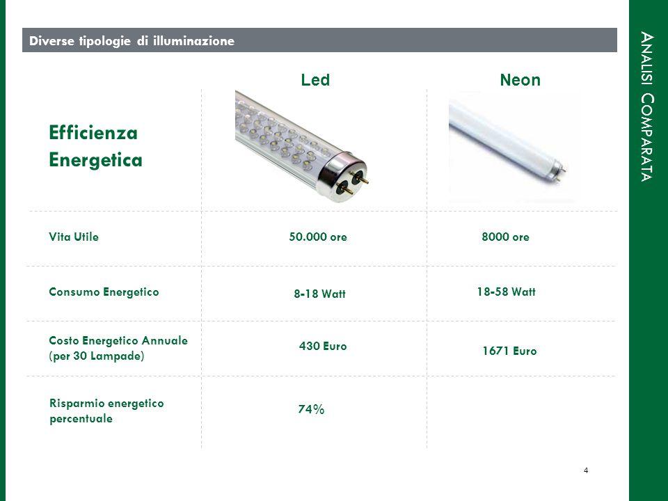 A NALISI C OMPARATA Diverse tipologie di illuminazione Vita Utile50.000 ore8000 ore Consumo Energetico 8-18 Watt 18-58 Watt Costo Energetico Annuale (per 30 Lampade) 430 Euro 1671 Euro Efficienza Energetica Risparmio energetico percentuale 74% 4 LedNeon