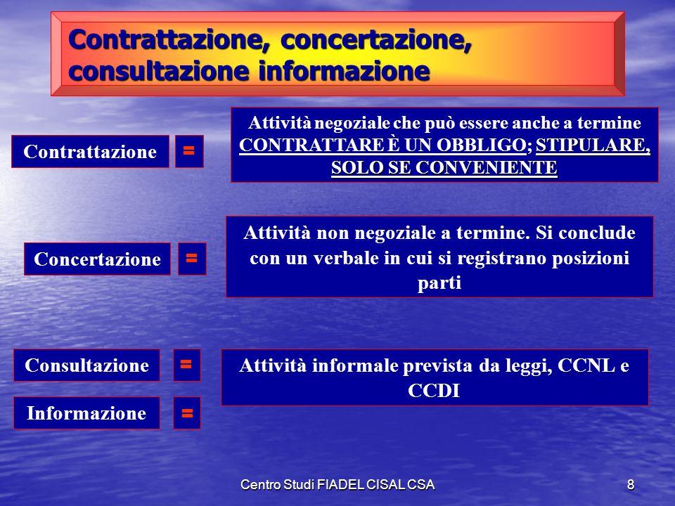 Centro Studi FIADEL CISAL CSA7 Titolo II Relazioni Sindacali Si conferma il sistema già in atto dal CCNL dell1 aprile 1999 Allart. 5 e stende, precisa