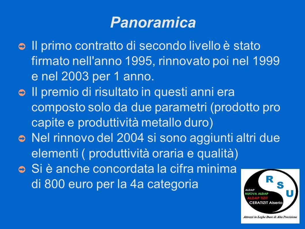 Panoramica Il primo contratto di secondo livello è stato firmato nell'anno 1995, rinnovato poi nel 1999 e nel 2003 per 1 anno. Il premio di risultato