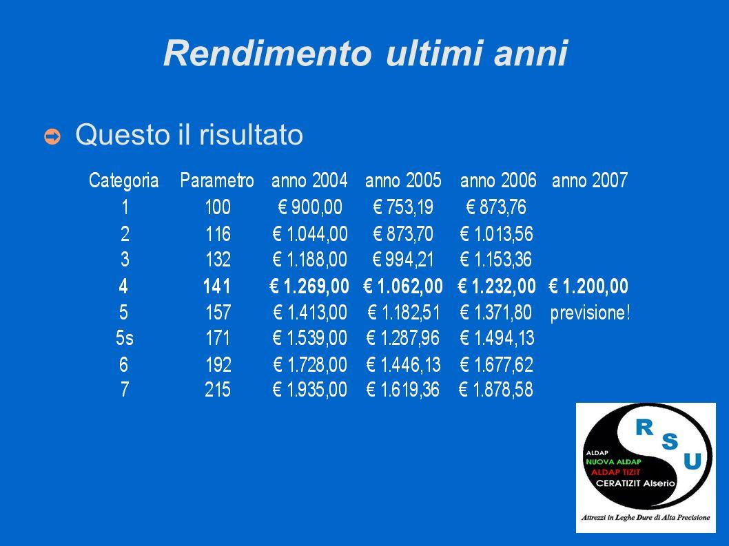 Sviluppo Le possibili soluzioni sono principalmente due: a) Consolidare una cifra di Euro 0,40 l ora per la 4a categoria parametrizzata b) Consolidare Euro 900 alla 4a categoria parametrizzata come quattordicesima Oltre a 900 Euro, legati al budget