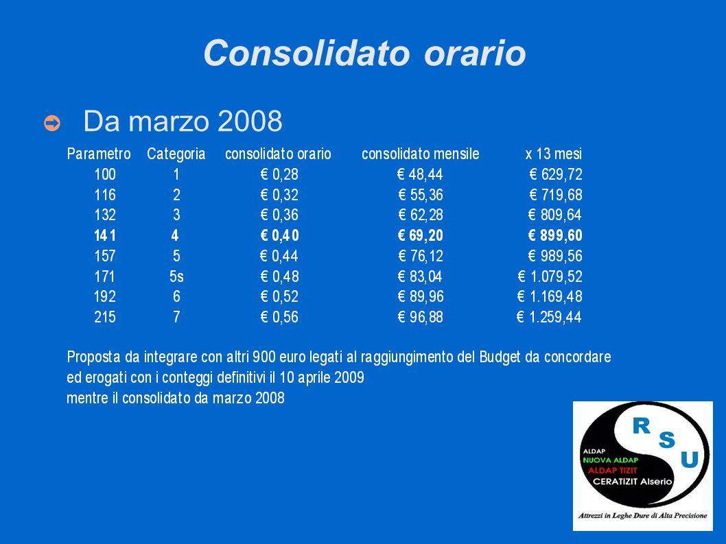 Consolidato orario Da marzo 2008