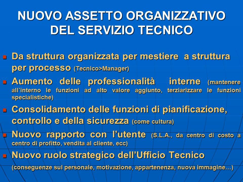 NUOVO ASSETTO ORGANIZZATIVO DEL SERVIZIO TECNICO Da struttura organizzata per mestiere a struttura per processo (Tecnico>Manager) Da struttura organiz