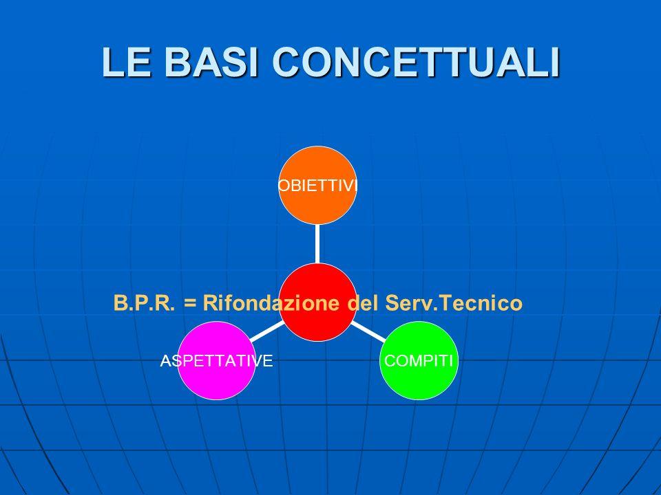 LE BASI CONCETTUALI B.P.R. = Rifondazione del Serv.Tecnico OBIETTIVI COMPITIASPETTATIVE