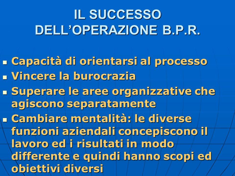 IL SUCCESSO DELLOPERAZIONE B.P.R. Capacità di orientarsi al processo Capacità di orientarsi al processo Vincere la burocrazia Vincere la burocrazia Su