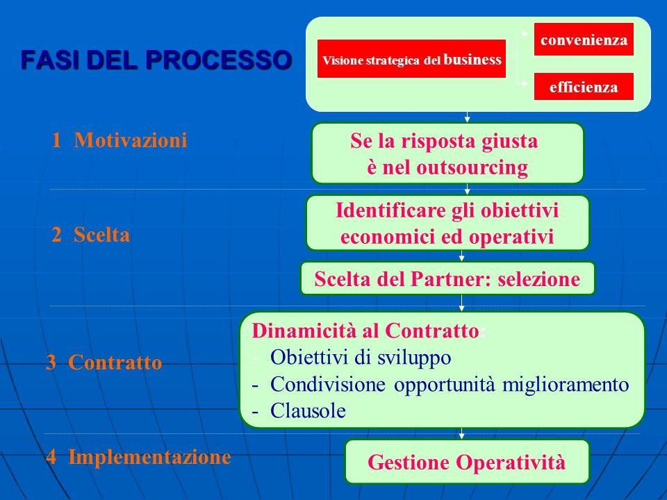 FASI DEL PROCESSO Se la risposta giusta è nel outsourcing Identificare gli obiettivi economici ed operativi Scelta del Partner: selezione Dinamicità a