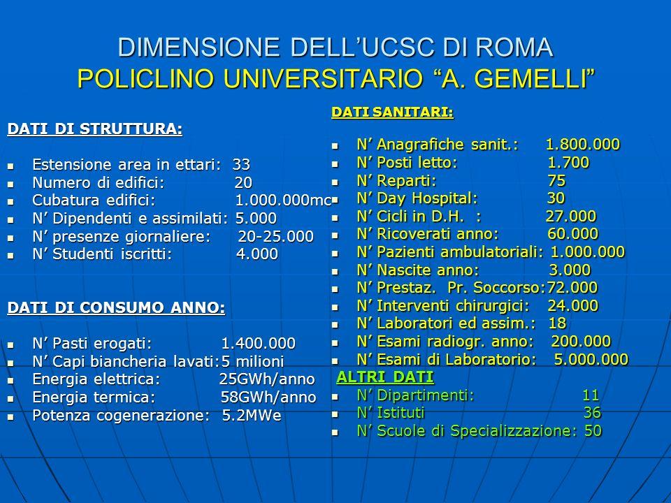 DIMENSIONE DELLUCSC DI ROMA POLICLINO UNIVERSITARIO A. GEMELLI DATI DI STRUTTURA: Estensione area in ettari: 33 Estensione area in ettari: 33 Numero d