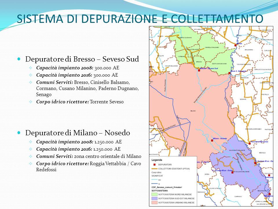 SISTEMA DI DEPURAZIONE E COLLETTAMENTO Depuratore di Bresso – Seveso Sud Capacità impianto 2008: 300.000 AE Capacità impianto 2016: 300.000 AE Comuni