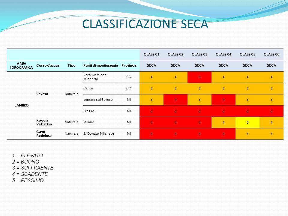 CLASSIFICAZIONE SECA 1 = ELEVATO 2 = BUONO 3 = SUFFICIENTE 4 = SCADENTE 5 = PESSIMO CLASS 01CLASS 02CLASS 03CLASS 04CLASS 05CLASS 06 AREA IDROGRAFICA Corso d acquaTipoPunti di monitoraggioProvinciaSECA LAMBRO SevesoNaturale Vertemate con Minoprio CO 445444 CantùCO 444444 Lentate sul SevesoMI 454544 BressoMI 555555 Roggia Vettabbia NaturaleMilanoMI 555434 Cavo Redefossi NaturaleS.