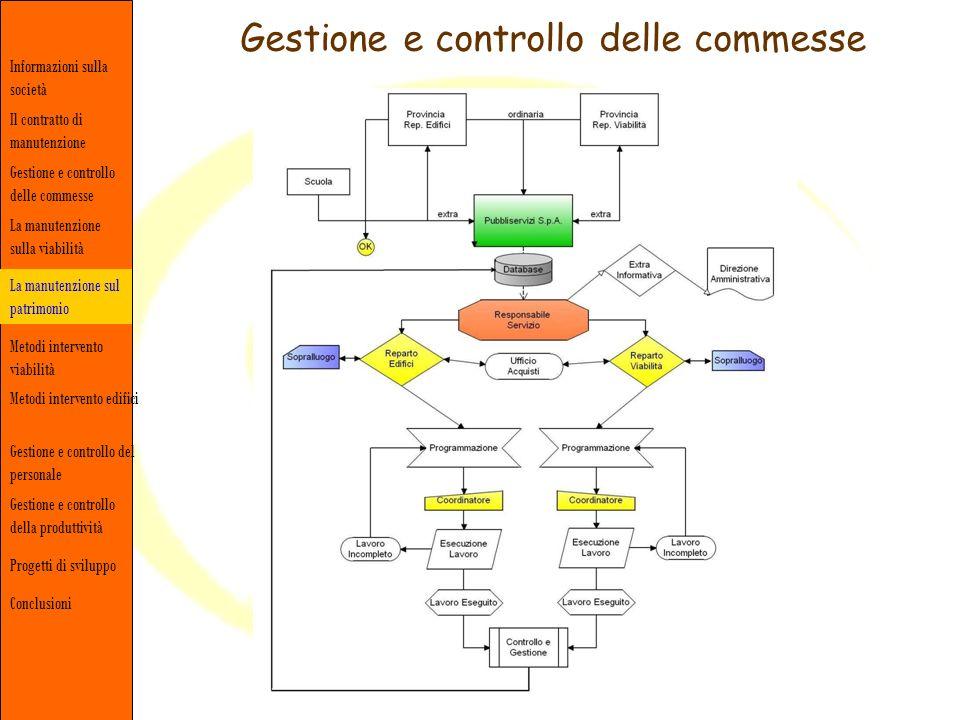 Informazioni sulla società Gestione e controllo delle commesse Il contratto di manutenzione La manutenzione sulla viabilità Conclusioni Metodi interve