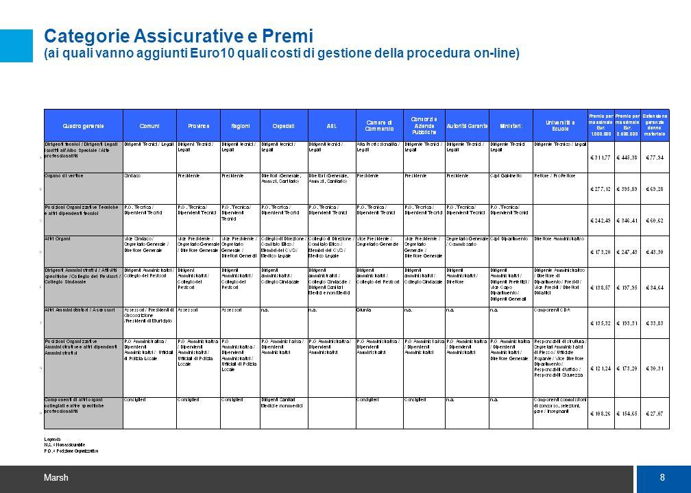 8 Marsh Categorie Assicurative e Premi (ai quali vanno aggiunti Euro10 quali costi di gestione della procedura on-line)