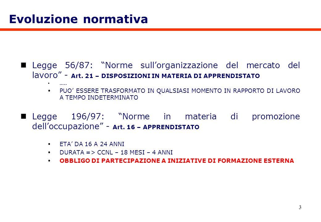 3 Legge 56/87: Norme sullorganizzazione del mercato del lavoro - Art. 21 – DISPOSIZIONI IN MATERIA DI APPRENDISTATO ….. PUO ESSERE TRASFORMATO IN QUAL