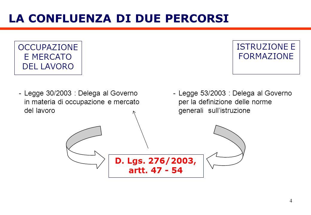 4 OCCUPAZIONE E MERCATO DEL LAVORO LA CONFLUENZA DI DUE PERCORSI ISTRUZIONE E FORMAZIONE -Legge 30/2003 : Delega al Governo in materia di occupazione
