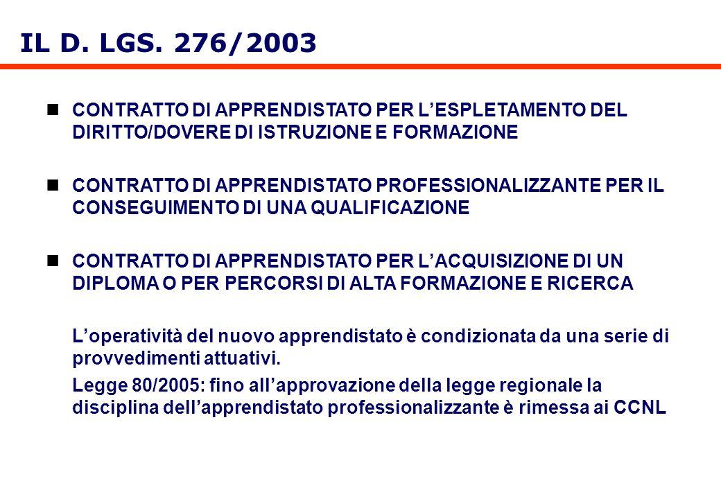 IL D. LGS. 276/2003 CONTRATTO DI APPRENDISTATO PER LESPLETAMENTO DEL DIRITTO/DOVERE DI ISTRUZIONE E FORMAZIONE CONTRATTO DI APPRENDISTATO PROFESSIONAL