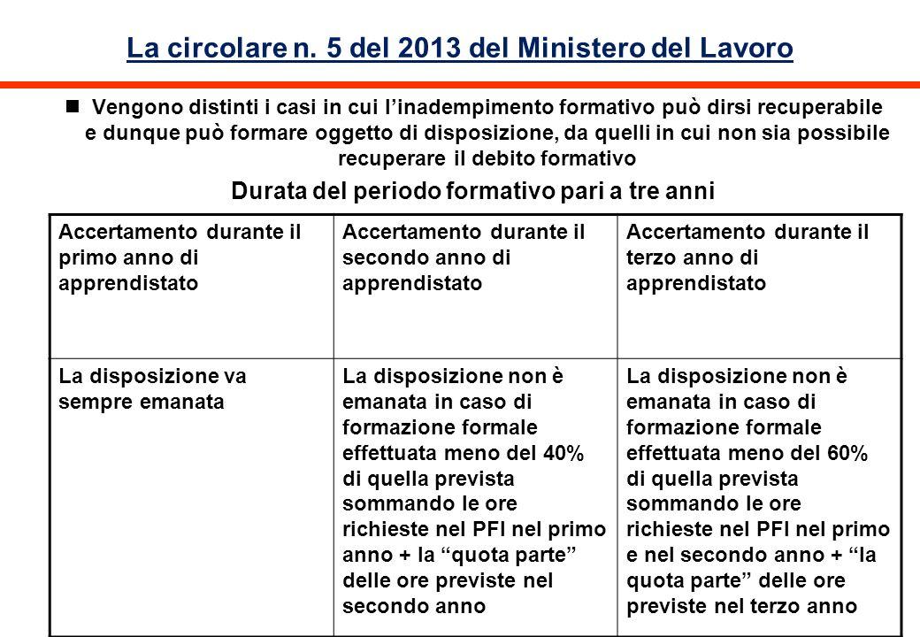 La circolare n. 5 del 2013 del Ministero del Lavoro Vengono distinti i casi in cui linadempimento formativo può dirsi recuperabile e dunque può formar