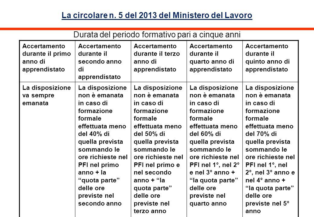La circolare n. 5 del 2013 del Ministero del Lavoro Durata del periodo formativo pari a cinque anni Accertamento durante il primo anno di apprendistat