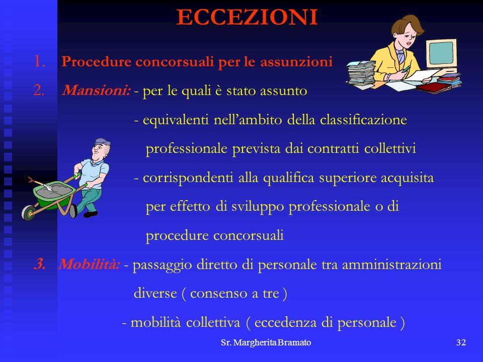 Sr. Margherita Bramato32 ECCEZIONI 1. Procedure concorsuali per le assunzioni 2. Mansioni: - per le quali è stato assunto - equivalenti nellambito del