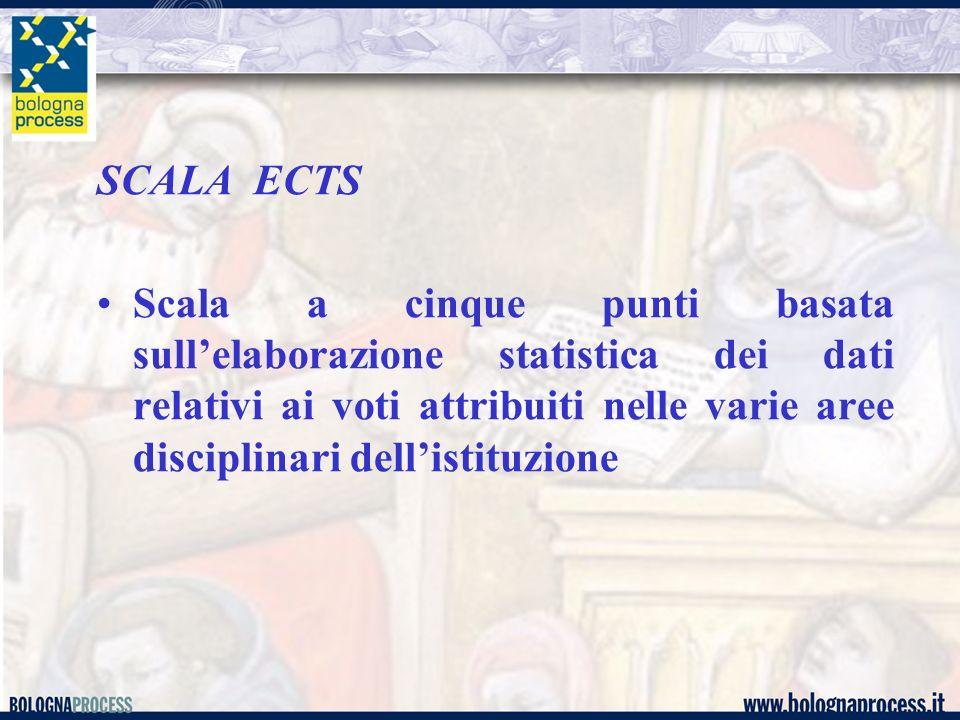 SCALA ECTS Scala a cinque punti basata sullelaborazione statistica dei dati relativi ai voti attribuiti nelle varie aree disciplinari dellistituzione