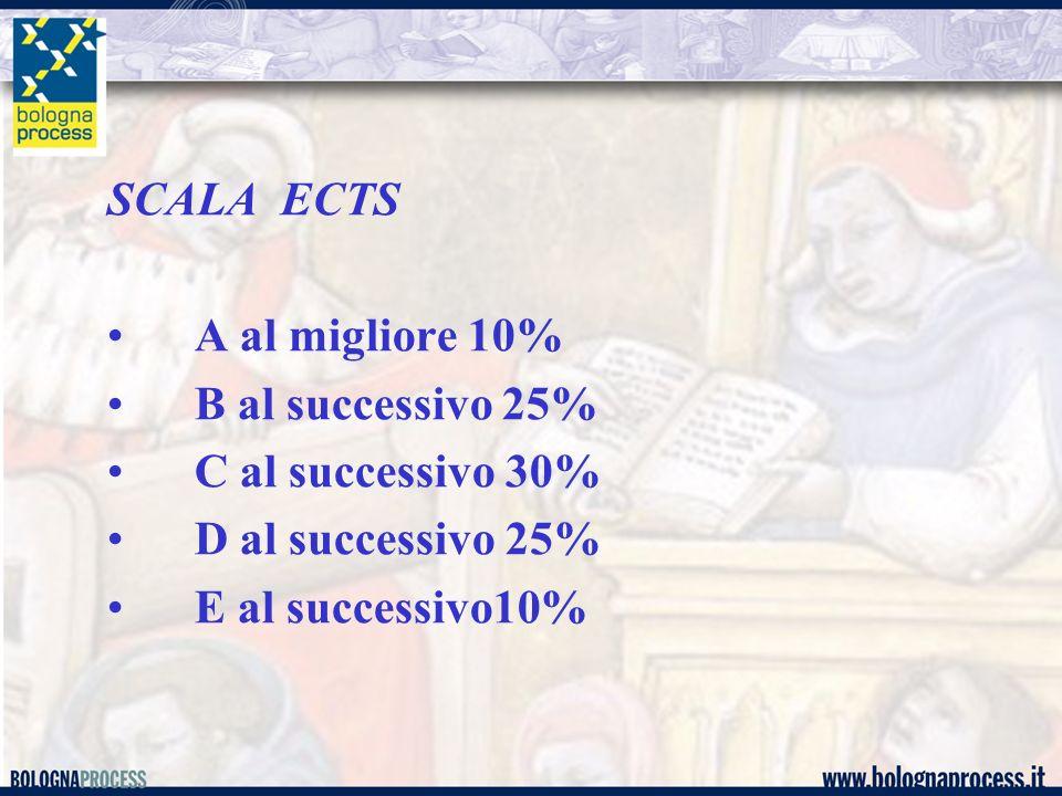 SCALA ECTS A al migliore 10% B al successivo 25% C al successivo 30% D al successivo 25% E al successivo10%