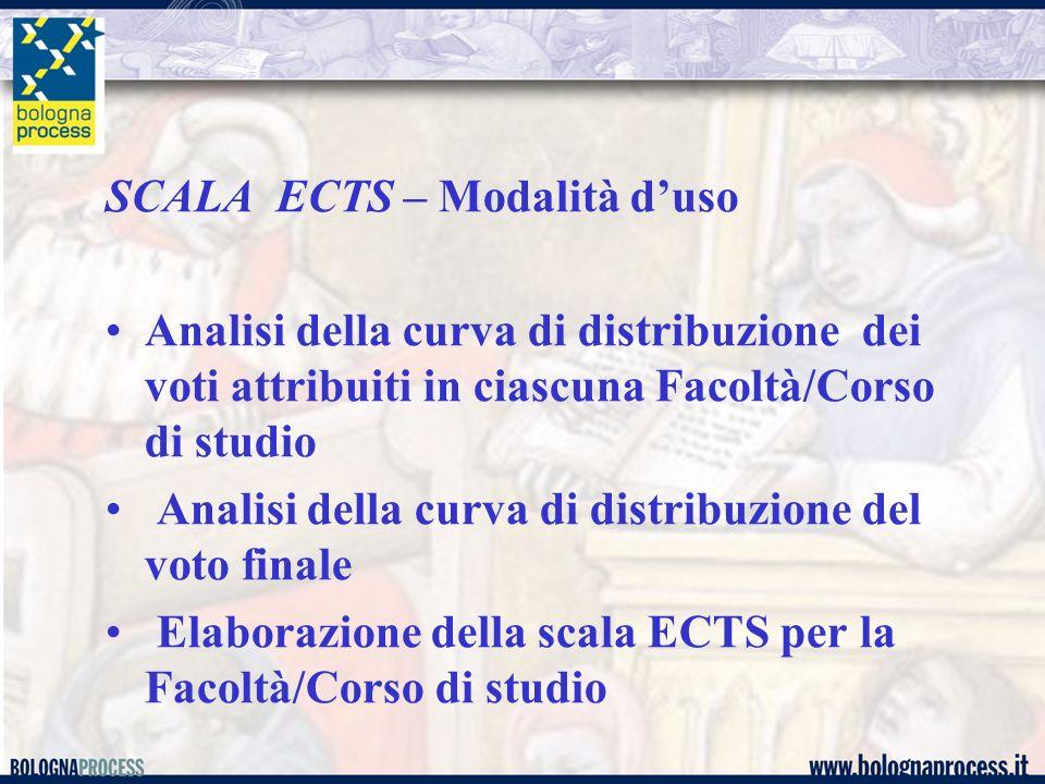 SCALA ECTS – Modalità duso Analisi della curva di distribuzione dei voti attribuiti in ciascuna Facoltà/Corso di studio Analisi della curva di distrib