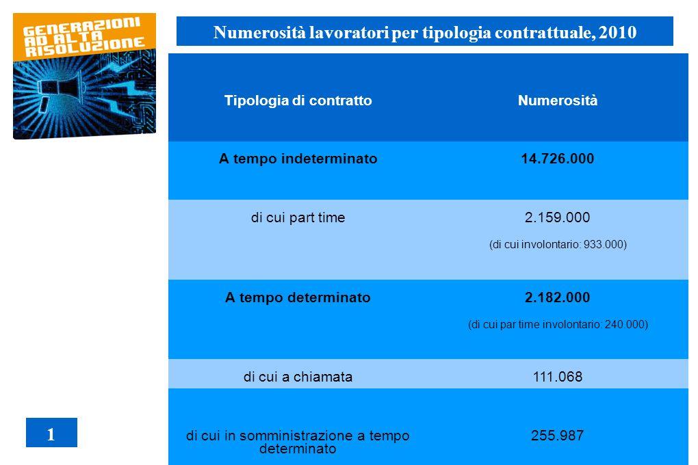 Tipologia di contrattoNumerosità A tempo indeterminato14.726.000 di cui part time 2.159.000 (di cui involontario: 933.000) A tempo determinato 2.182.0