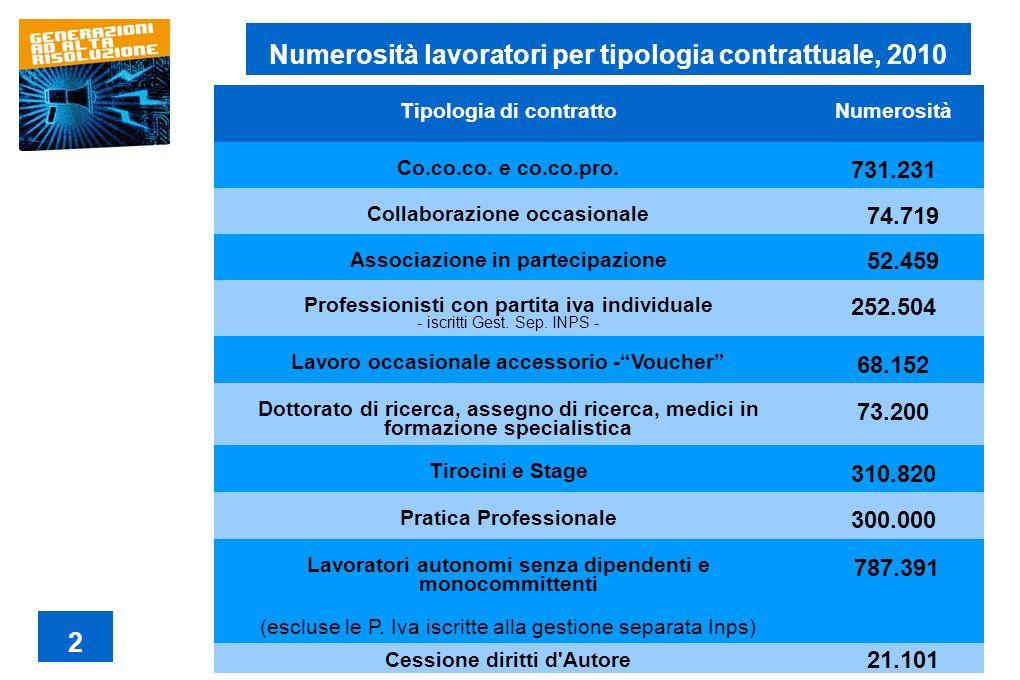 Tipologia di contratto Numerosità TOTALE (Rapporti di lavoro standard) 14.726.000 TOTALE (Rapporti di lavoro non standard) 5.395.451 Numerosità lavoratori per tipologia contrattuale, 2010 3
