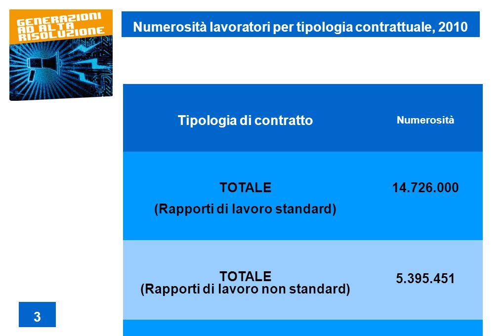 Tipologia di contratto Numerosità TOTALE (Rapporti di lavoro standard) 14.726.000 TOTALE (Rapporti di lavoro non standard) 5.395.451 Numerosità lavora