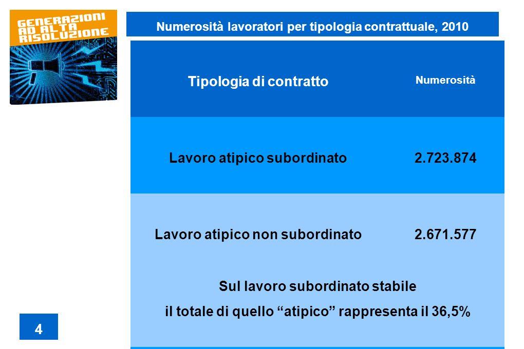 Tipologia di contratto Numerosità Lavoro atipico subordinato 2.723.874 Lavoro atipico non subordinato2.671.577 Sul lavoro subordinato stabile il total
