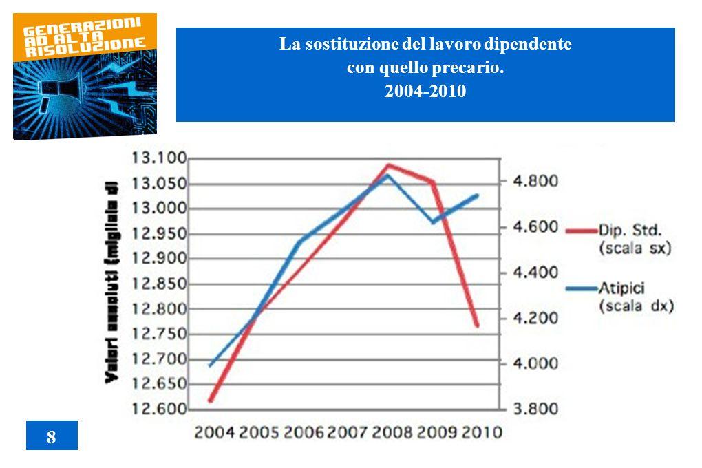 La sostituzione del lavoro dipendente con quello precario. 2004-2010 8