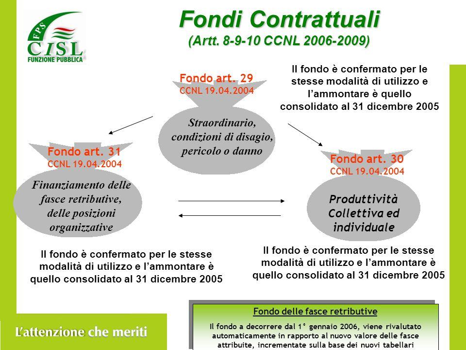 Fondi Contrattuali (Artt.