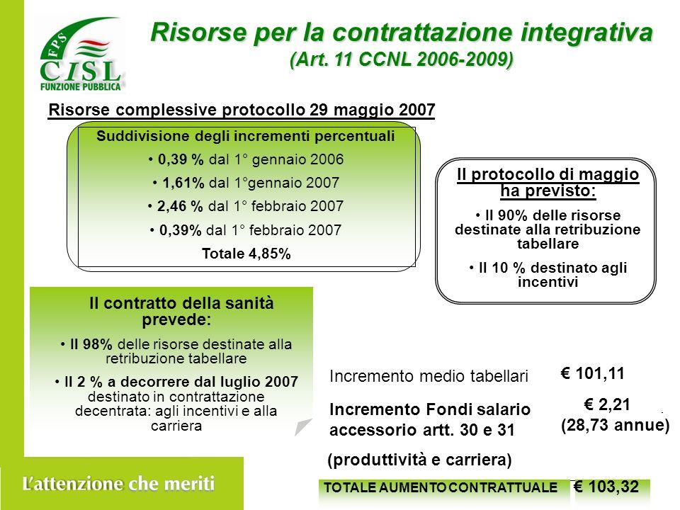 Risorse per la contrattazione integrativa (Art.