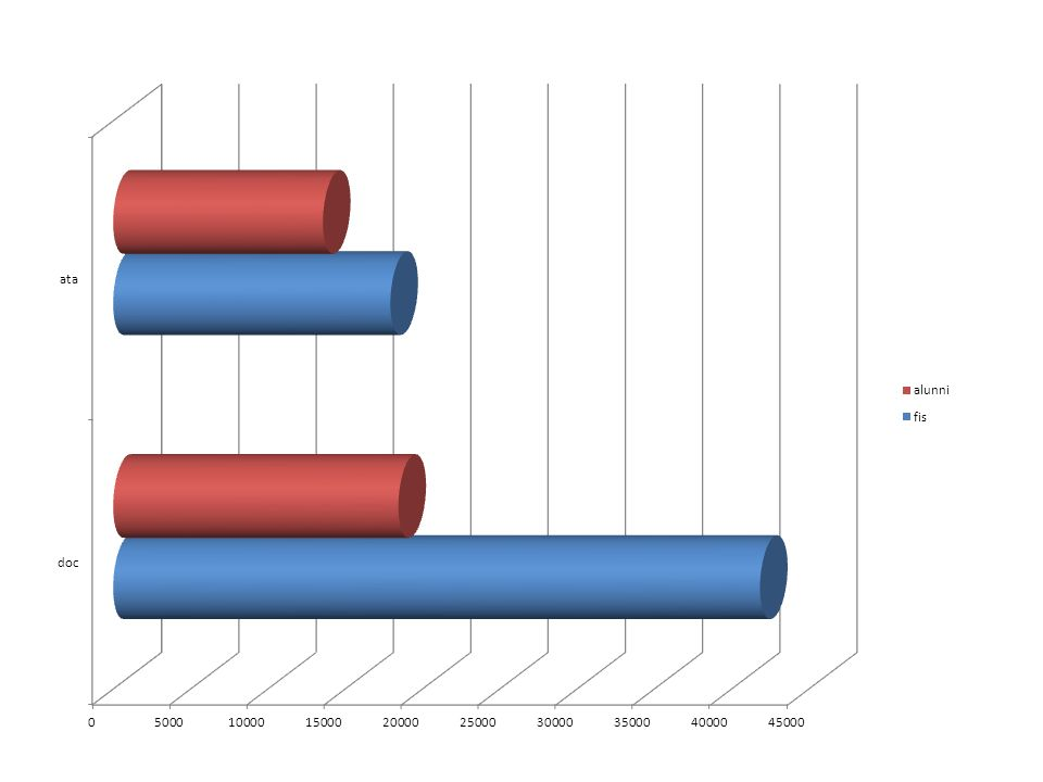 FIS+Alunni a.s. 2012 2013docata fis41846,9717934,42 alunni18452,513570,12