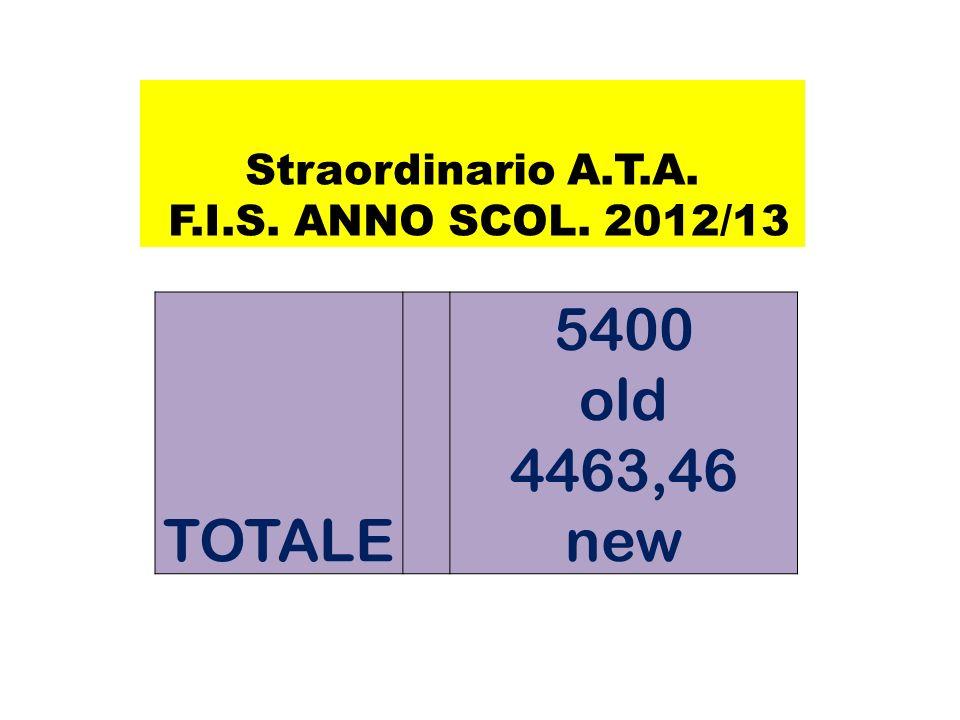 FABBISOGNO A.T.A. F.I.S. ANNO SCOL. 2012/13 TOTALE 20.038,96 (17934,42)