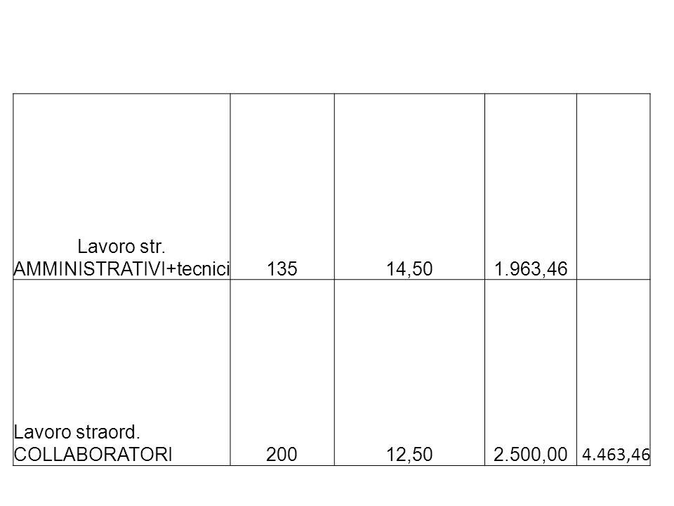 Straordinario A.T.A. F.I.S. ANNO SCOL. 2012/13 TOTALE 5400 old 4463,46 new