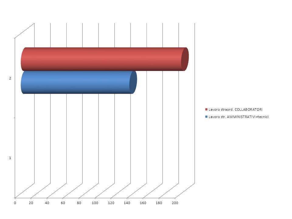 Lavoro str. AMMINISTRATIVI+tecnici13514,501.963,46 Lavoro straord. COLLABORATORI20012,502.500,00 4.463,46