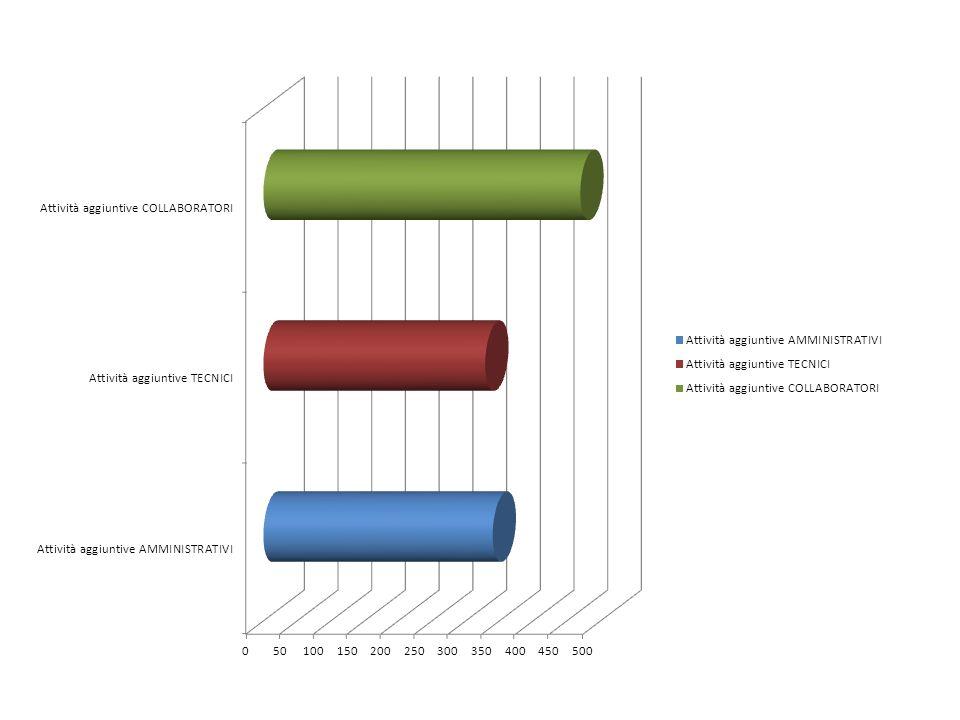ORECOSTO ORARIO LORDO DIPEND.TOTALE Attività aggiuntive AMMINISTRATIVI34014,504.930,00 Attività aggiuntive TECNICI32914,504.770,50 Attività aggiuntive